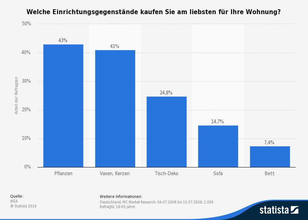 statistic_id1597_am-liebsten-gekaufte-einrichtungsgegenstaende